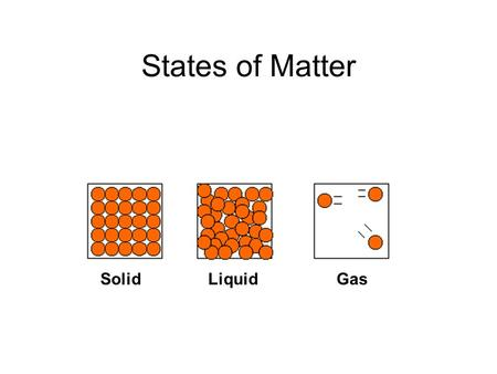 States of Matter Solid Liquid Gas.