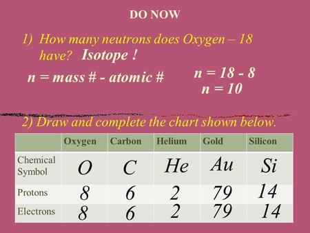 DO NOW 1)How many neutrons does Oxygen – 18 have? 2) Draw and complete the chart shown below. Isotope ! OxygenCarbonHeliumGoldSilicon Chemical Symbol Protons.
