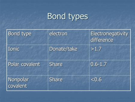 Bond types Bond type electron Electronegativity difference IonicDonate/take>1.7 Polar covalent Share0.6-1.7 Nonpolar covalent Share<0.6.