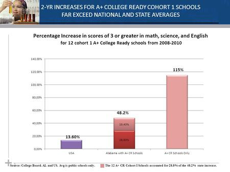 1 2-YR INCREASES FOR A+ COLLEGE READY COHORT 1 SCHOOLS FAR EXCEED NATIONAL AND STATE AVERAGES Percentage Increase in scores of 3 or greater in math, science,
