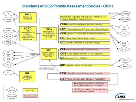 SAC Standardization Administration of China CNIS (China National Institute of Standardization) SPC (Standards Press of China) CAS (China Association For.