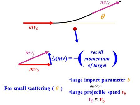 Mv 0 mv f  (mv) =  recoil momentum of target ( )  mv 0 mv f large impact parameter b and/or large projectile speed v 0 v f  v o For small scattering.