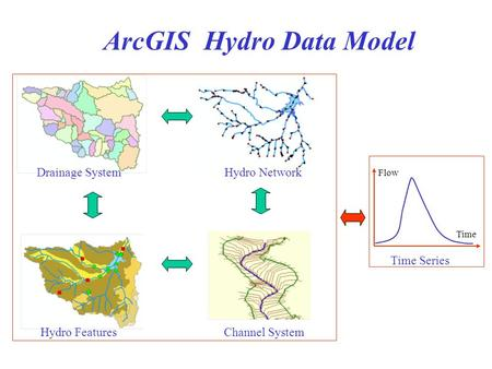 Flow Time Time Series Hydro FeaturesHydro Network Channel System Drainage System ArcGIS Hydro Data Model.