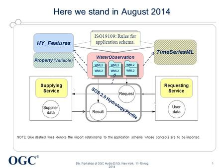 OGC ® Here we stand in August 2014 5th, Workshop of OGC Hydro DWG, New York, 11-15 Aug 2014 WaterObservation WML2 HY_Features Property (Variable) TimeSeriesML.