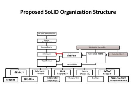 Proposed SoLID Organization Structure Chair EB GEM-US Magnet GEM-China Heavy Cherenkov Light Cherenkov Calorimeter Large Angle Calorimeter Forward Reconstruction/