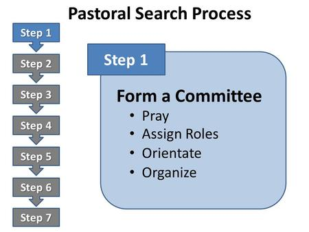 Pastoral Search Process Step 1 Step 2 Step 3 Step 4 Step 5 Step 6 Step 7 Form a Committee Step 1 Pray Assign Roles Orientate Organize.