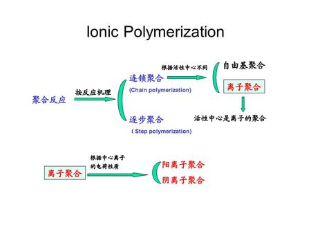 Ionic Polymerization. Anionic Polymerization General Formula B- Anionic active center;Counter-ion.