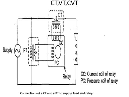 Connections of a CT and a PT to supply, load and relay.