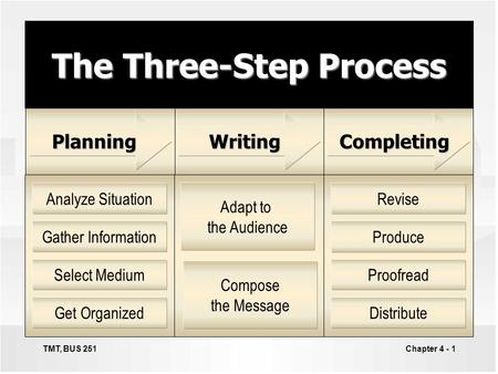 Chapter 4 - 1 The Three-Step Process Analyze Situation Gather Information Select Medium Get Organized Revise Produce Proofread Distribute Adapt to the.