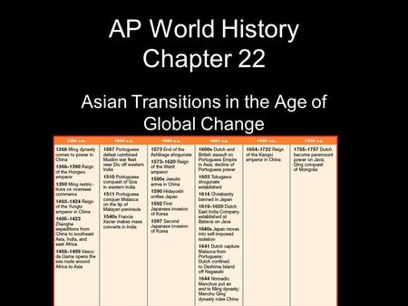 AP World History Chapter 22 Asian Transitions in the Age of Global Change.