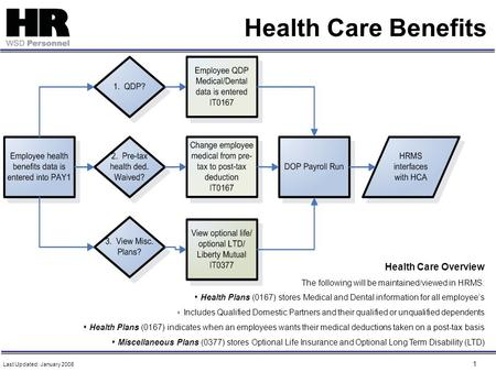 1 Health Care Benefits Health Care Overview The following will be maintained/viewed in HRMS:  Health Plans (0167) stores Medical and Dental information.