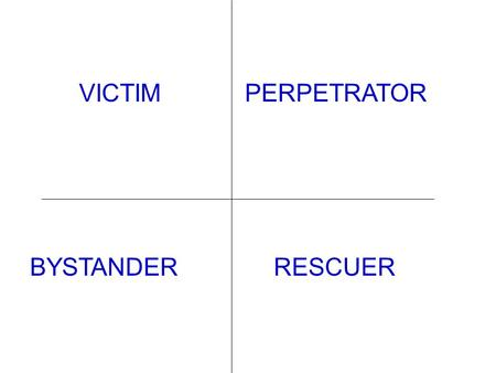 VICTIMPERPETRATOR BYSTANDERRESCUER. VICTIM/TARGET A TIME WHEN SOMEONE SAID OR DID SOMETHING THAT HURT YOU (VERBALLY OR PHYSICALLY) BULLY A TIME WHEN YOU.