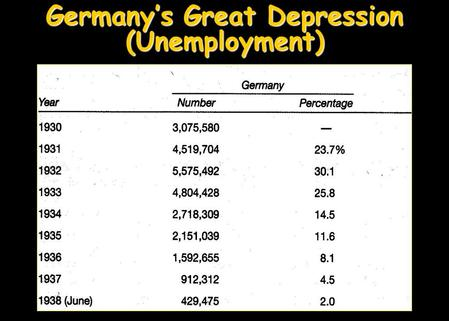 Germany's Great Depression (Unemployment) Japan's Great Depression (Unemployment)