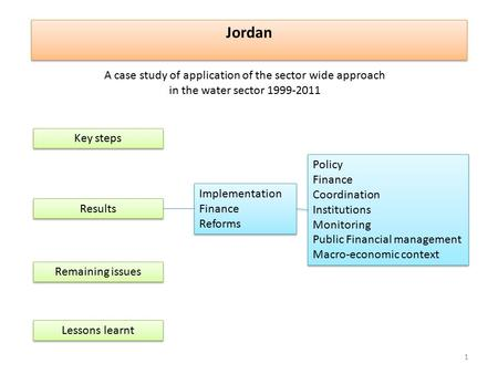 Jordan Key steps Results Policy Finance Coordination Institutions Monitoring Public Financial management Macro-economic context Policy Finance Coordination.