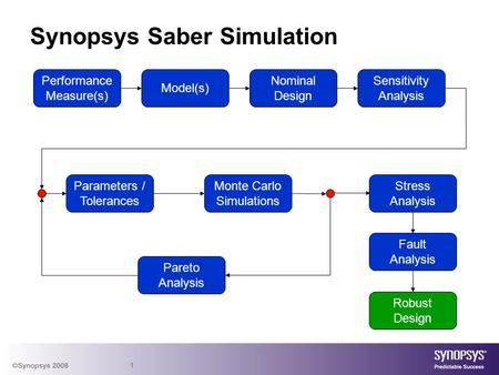 1 Synopsys Saber Simulation Performance Measure(s) Performance Measure(s) Model(s) Nominal Design Nominal Design Sensitivity Analysis Sensitivity Analysis.