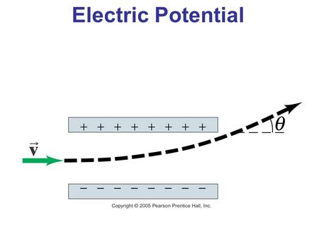Electric Potential. Electrostatic Potential Energy and Potential Difference The electrostatic force is conservative – potential energy can be defined.