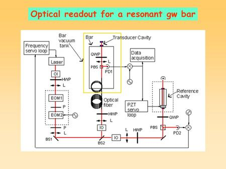 Optical readout for a resonant gw bar. Old setup.