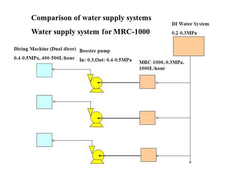Comparison of water supply systems Water supply system for MRC-1000