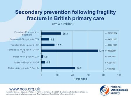 Www.nos.org.uk Hippisley-Cox, J., Bayly, J., Potter, J., Fenty, J. & Parker, C. (2007) Evaluation of standards of care for osteoporosis and falls in primary.