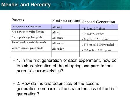 Mendel and Heredity 1. In the first generation of each experiment, how do the characteristics of the offspring compare to the parents' characteristics?