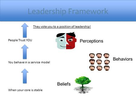 Leadership Framework Beliefs Behaviors Perceptions When your core is stable You behave in a service model People Trust YOU They vote you to a position.