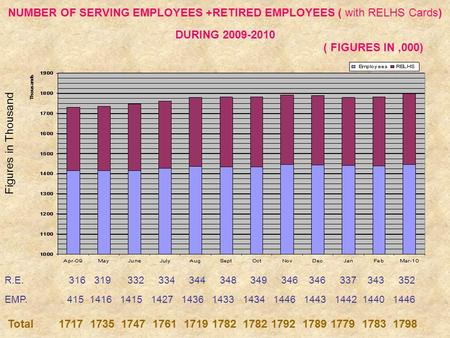 NUMBER OF SERVING EMPLOYEES +RETIRED EMPLOYEES ( with RELHS Cards) DURING 2009-2010 ( FIGURES IN,000) R.E. 316 319 332 334 344 348 349 346 346 337 343.