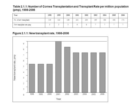Table 2.1.1: Number of Cornea Transplantation and Transplant Rate per million population (pmp), 1998-2006 Year199819992000200120022003200420052006 No.