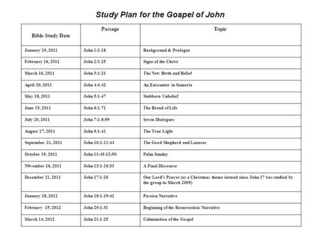 Bible Study Date PassageTopic January 19, 2011John 1:1-18Background & Prologue February 16, 2011John 2:1-25Signs of the Christ March 16, 2011John 3:1-21The.