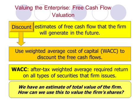 1 Valuing the Enterprise: Free Cash Flow Valuation Discount estimates of free cash flow that the firm will generate in the future. WACC: after-tax weighted.