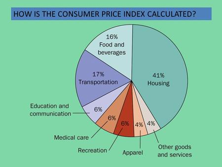 HOW IS THE CONSUMER PRICE INDEX CALCULATED?. How the Consumer Price Index Is Calculated Fix the Basket: Determine what products are most important to.