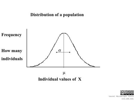 Individual values of X Frequency How many individuals   Distribution of a population.