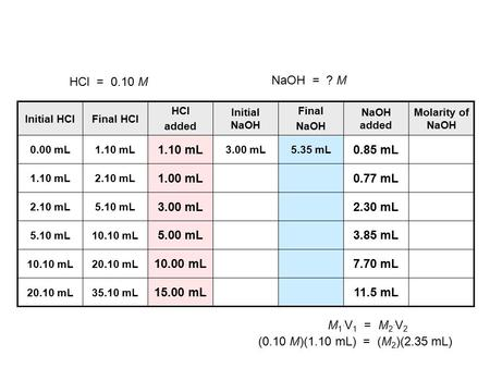 Initial HClFinal HCl HCl added Initial NaOH Final NaOH NaOH added Molarity of NaOH 0.00 mL1.10 mL 3.00 mL5.35 mL 0.85 mL 1.10 mL2.10 mL 1.00 mL0.77 mL.