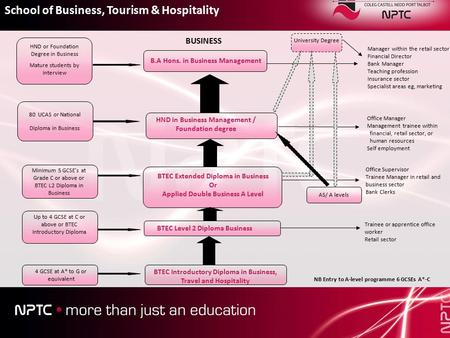 BTEC Introductory Diploma in Business, Travel and Hospitality BTEC Level 2 Diploma Business BTEC Extended Diploma in Business Or Applied Double Business.