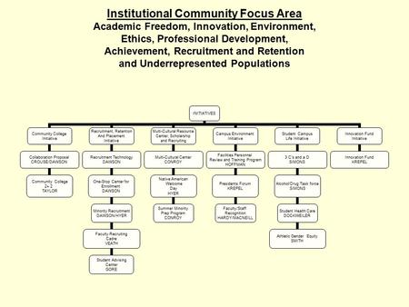 Institutional Community Focus Area Academic Freedom, Innovation, Environment, Ethics, Professional Development, Achievement, Recruitment and Retention.