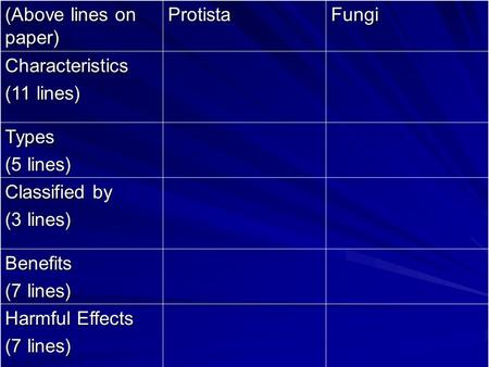 (Above lines on paper) Protista Fungi Characteristics (11 lines) Types