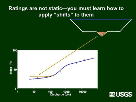 "Ratings are not static—you must learn how to apply ""shifts"" to them"