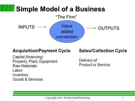 "Copyright 2003 Prentice Hall Publishing1 Simple Model of a Business ""The Firm"" INPUTS Value added conversion OUTPUTS Capital (<strong>financing</strong>) Property, Plant,"