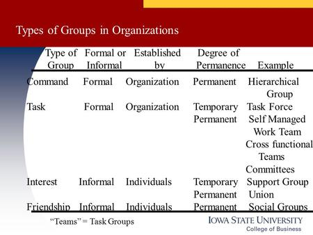 Types of Groups in Organizations Type of Formal or Established Degree of Group Informal by Permanence Example Command Formal Organization Permanent Hierarchical.