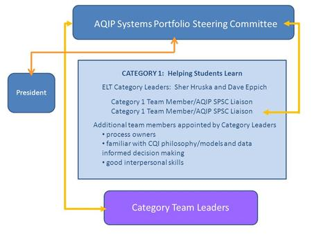 AQIP Systems Portfolio Steering Committee Category Team Leaders CATEGORY 1: Helping Students Learn ELT Category Leaders: Sher Hruska and Dave Eppich Category.