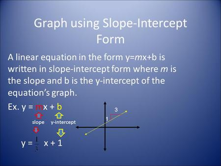 Graph using Slope-Intercept Form A linear equation in the form y=mx+b is written in slope-intercept form where m is the slope and b is the y-intercept.