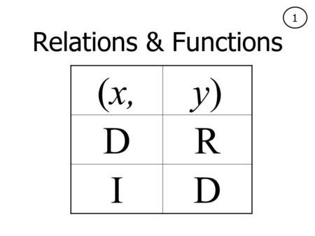 Relations & Functions (x,y)y) DR ID 1. Relations & Functions Test administrator: Before administration begins, show students the front of this card and.