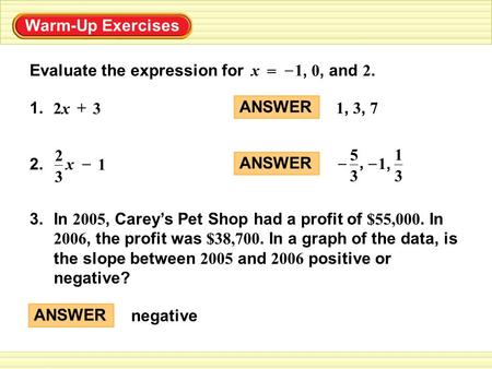 Warm-Up Exercises Evaluate the expression for, 0, and 2. 1 = x – 1. 2x2x3 + x 3 2 1 – 2. 3.In 2005, Carey's Pet Shop had a profit of $55,000. In 2006,