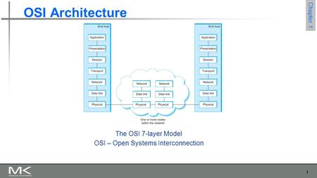 1 Chapter 1 OSI Architecture The OSI 7-layer Model OSI – Open Systems Interconnection.