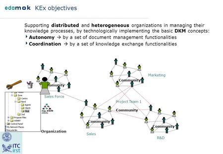 KEx objectives Supporting distributed and heterogeneous organizations in managing their knowledge processes, by technologically implementing the basic.