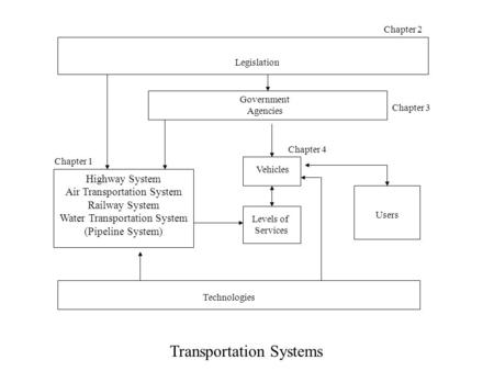 Transportation Systems Highway System Air Transportation System Railway System Water Transportation System (Pipeline System) Technologies Users Government.
