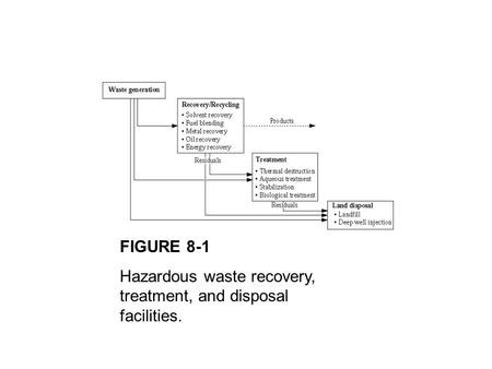 FIGURE 8-1 Hazardous waste recovery, treatment, and disposal facilities.