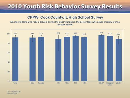 CPPW: Cook County, IL High School Survey Among students who rode a bicycle during the past 12 months, the percentage who never or rarely wore a bicycle.