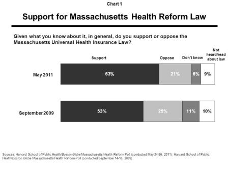 Support for Massachusetts Health Reform Law Chart 1 Given what you know about it, in general, do you support or oppose the Massachusetts Universal Health.