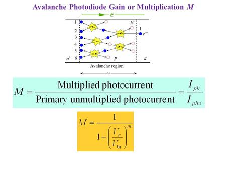 Avalanche Photodiode Gain or Multiplication M. Avalanche Photodiode Typical multiplication (gain) M vs. reverse bias characteristics for a typical commercial.