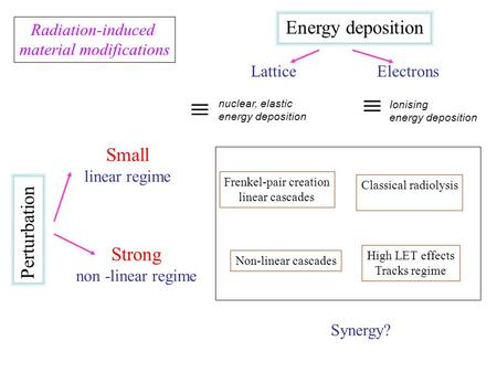 Energy deposition Small Perturbation Strong Radiation-induced